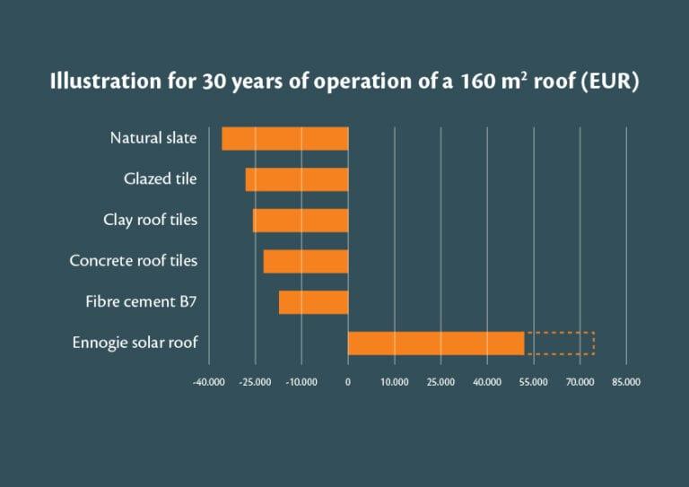 Illustration 30 years of operation